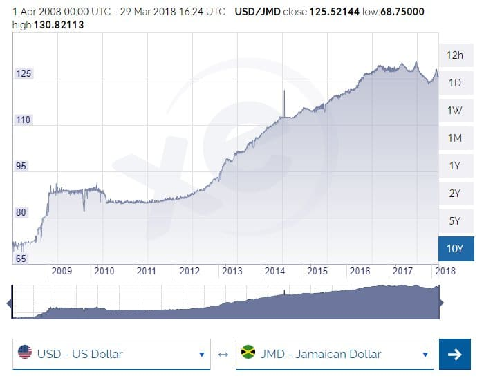 Jamaican Currency Exchange Rate for the last decade